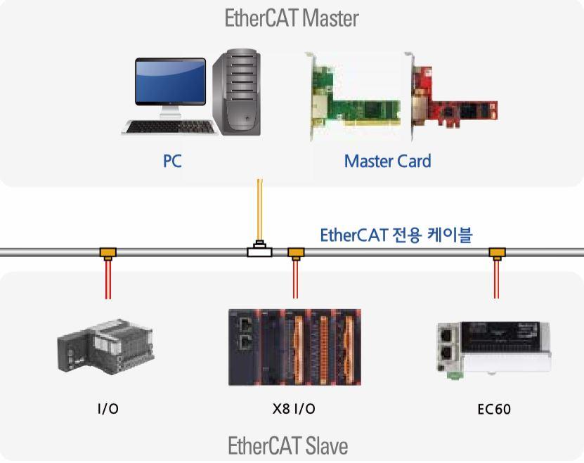 EtherCAT Network.JPG