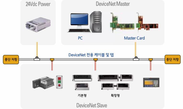 Devicenet Network.JPG